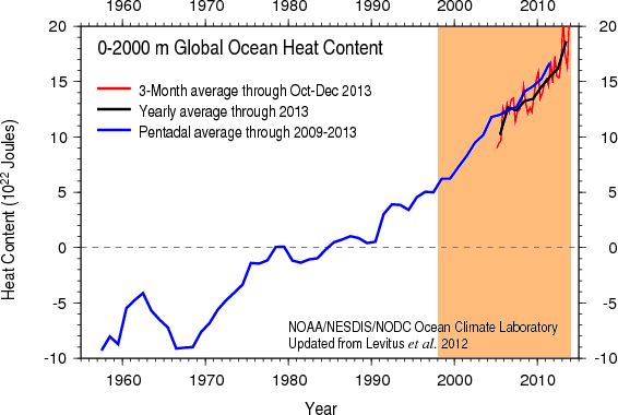 2013 - havtemperatur