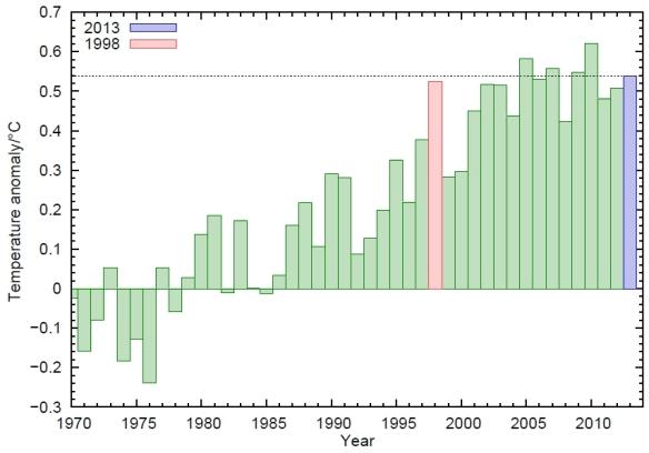 2013 - Temperatur