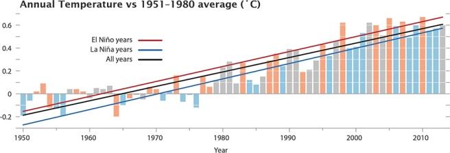2013 - temperaturfordeling høyt og lavt