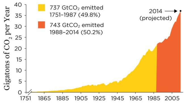 Fordobling CO2 utslipp